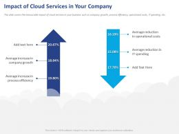 Impact Of Cloud Services In Your Company Ppt Powerpoint Presentation Infographics Format
