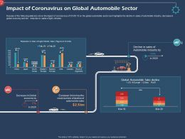 Impact Of Coronavirus On Global Automobile Sector Ppt File Format Ideas