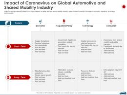 Impact Of Coronavirus On Global Automotive And Shared Mobility Industry Ppt Introduction