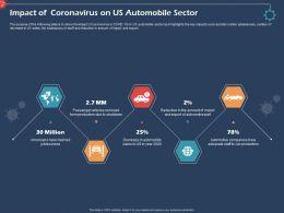 Impact Of Coronavirus On Us Automobile Sector Production Ppt Presentation Tips