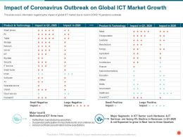 Impact Of Coronavirus Outbreak On Global ICT Market Growth Facing Ppt Powerpoint Presentation Gallery Aids