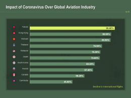 Impact Of Coronavirus Over Global Aviation Industry Ppt Powerpoint Presentation Show Graphic Images