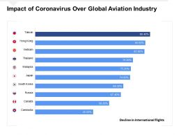 Impact Of Coronavirus Over Global Aviation Industry