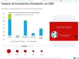 Impact Of Coronavirus Pandemic On GDP Decline Ppt Powerpoint Presentation Summary