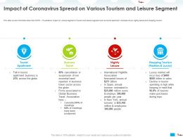 Impact Of Coronavirus Spread On Various Tourism And Leisure Segment Spain Ppt Powerpoint Styles Vector