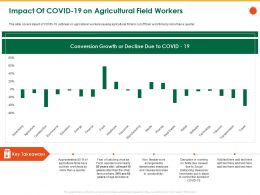 Impact Of COVID 19 On Agricultural Field Workers Than The Ppt Powerpoint Presentation File Rules