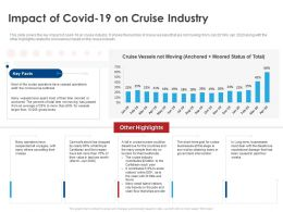 Impact Of Covid 19 On Cruise Industry Ppt File Format Ideas