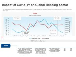 Impact Of Covid 19 On Global Shipping Sector Ppt File Formats