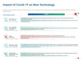 Impact Of Covid 19 On New Technology Ppt Powerpoint Presentation Infographics