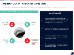 Impact Of COVID 19 On Ocean Cruise Ships Ppt Powerpoint Presentation Portfolio Samples