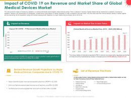 Impact Of COVID 19 On Revenue And Market Share Of Global Medical Devices Market Near Ppt Icon