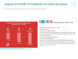 Impact Of COVID 19 Outbreak On China Economy Ppt Powerpoint Presentation Format