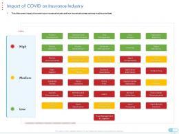 Impact Of Covid On Insurance Industry Coronavirus Impact Assessment Mitigation Strategies Ppt Tips