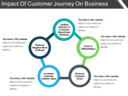 Impact Of Customer Journey On Business Presentation Examples
