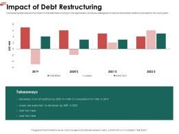 Impact Of Debt Restructuring Losses Ppt Powerpoint Presentation Outline Rules