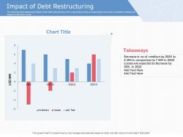 Impact Of Debt Restructuring Ppt Powerpoint Presentation Inspiration Pictures