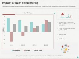 Impact Of Debt Restructuring Ppt Powerpoint Presentation Slides Clipart