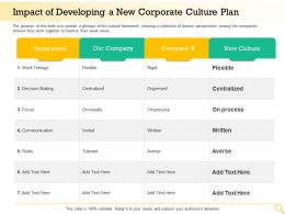 Impact Of Developing A New Corporate Culture Plan Centralized Ppt Templates