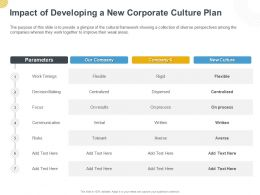 Impact Of Developing A New Corporate Culture Plan Ppt Powerpoint Presentation Tips