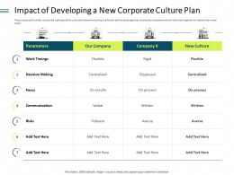 Impact Of Developing A New Corporate Culture Plan Process Ppt Powerpoint Model