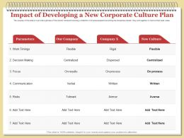 Impact Of Developing A New Corporate Culture Plan Rigid Ppt Powerpoint Graphics Design