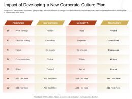Impact Of Developing A New Corporate Culture Plan Tolerant Ppt Powerpoint Presentation Guide
