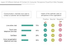 Impact Of Different Methods Of Contact On Consumer Perceptions Powerpoint Slide Template