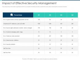 Impact Of Effective Security Management Security Operations Integration Ppt Download
