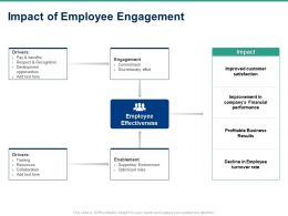 Impact Of Employee Engagement Ppt Powerpoint Presentation Examples