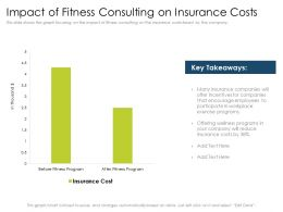 Impact Of Fitness Consulting On Insurance Costs Data Ppt Icons