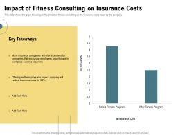 Impact Of Fitness Consulting On Insurance Costs Encourage Ppt Powerpoint Presentation Image