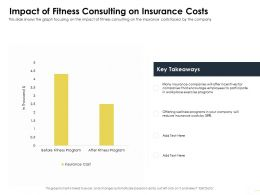 Impact Of Fitness Consulting On Insurance Costs M1645 Ppt Powerpoint Presentation Show Visuals