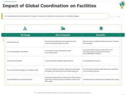 Impact Of Global Coordination On Facilities Ppt Powerpoint Presentation Design