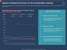 Impact Of Global Recession On The Automobile Industry Ppt Topics