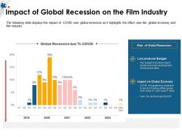 Impact Of Global Recession On The Film Industry M1496 Ppt Powerpoint Presentation Gallery Files