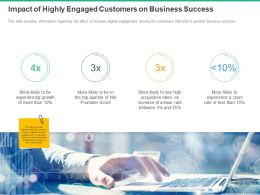Impact Of Highly Engaged Customers On Business Success Ppt Powerpoint Presentation Skills