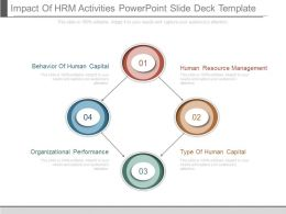Impact Of Hrm Activities Powerpoint Slide Deck Template