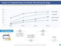 Impact Of Implementing Facebook Marketing Strategy Digital Marketing Through Facebook Ppt Grid