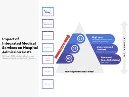 Impact Of Integrated Medical Services On Hospital Admission Costs