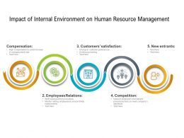 Impact Of Internal Environment On Human Resource Management
