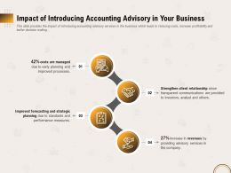 Impact Of Introducing Accounting Advisory In Your Business Ppt File Format Ideas