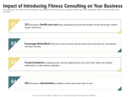 Impact Of Introducing Fitness Consulting On Your Business Miss Fewer Ppt Slides