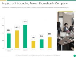 Impact Of Introducing Project Escalation In Company How To Escalate Project Risks