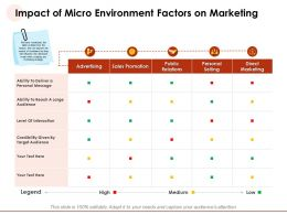 Impact Of Micro Environment Factors On Marketing Interaction Ppt Powerpoint Presentation Icons
