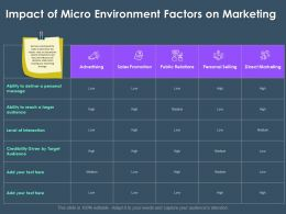 Impact Of Micro Environment Factors On Marketing M3385 Ppt Powerpoint Presentation Visual Aids