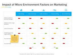 Impact Of Micro Environment Factors On Marketing Ppt Powerpoint Presentation Slides