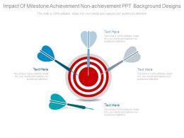 Impact Of Milestone Achievement Non Achievement Ppt Background Designs