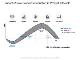 Impact Of New Product Introduction In Product Lifecycle