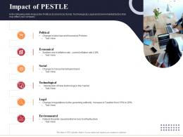 Impact Of Pestle Marketing And Business Development Action Plan Ppt Elements