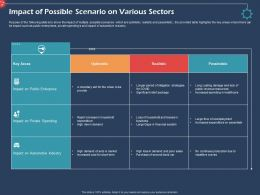 Impact Of Possible Scenario On Various Sectors Pessimistic Ppt Presentation Rules
